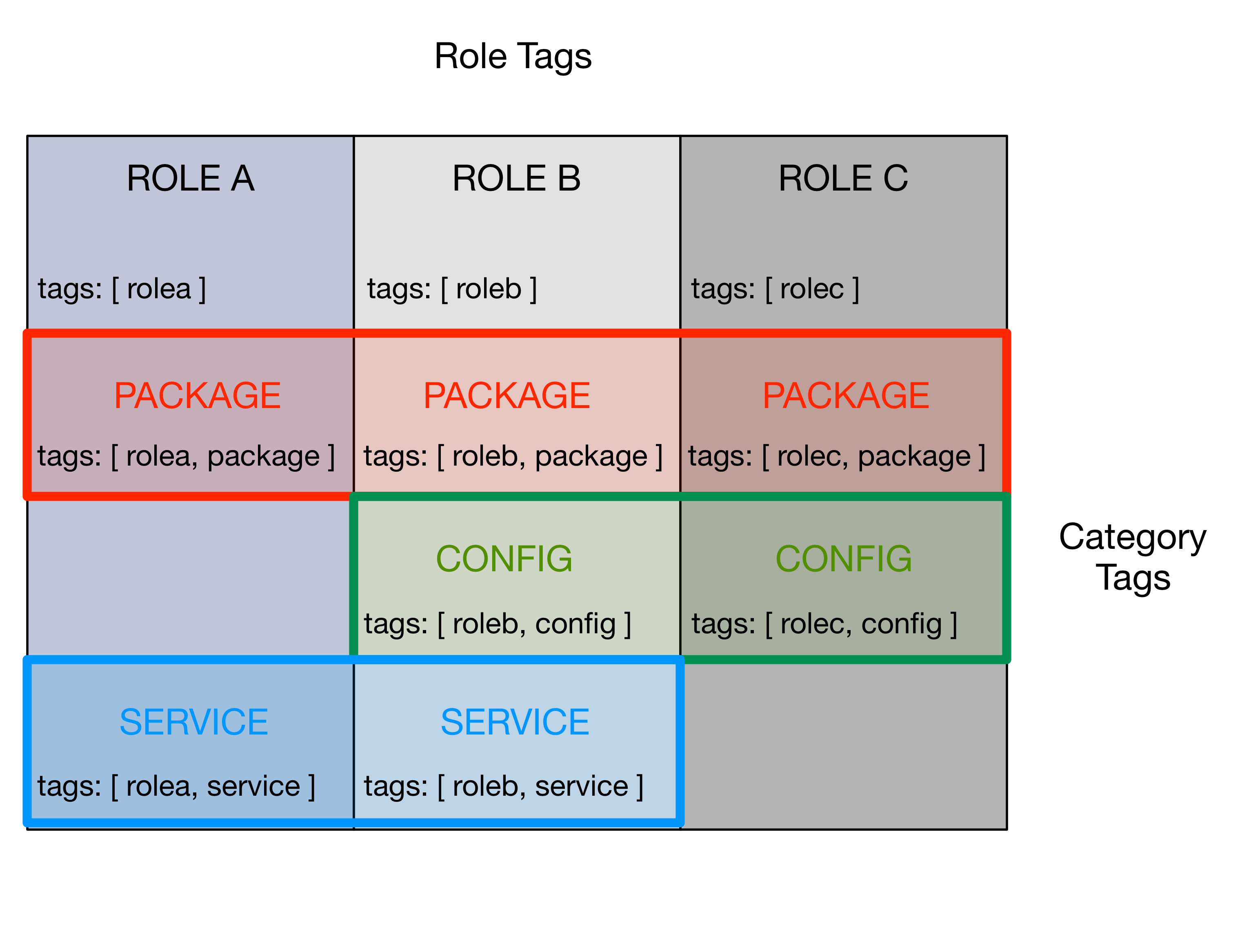 images ansible tags